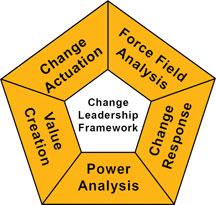 Change Leadership Framework